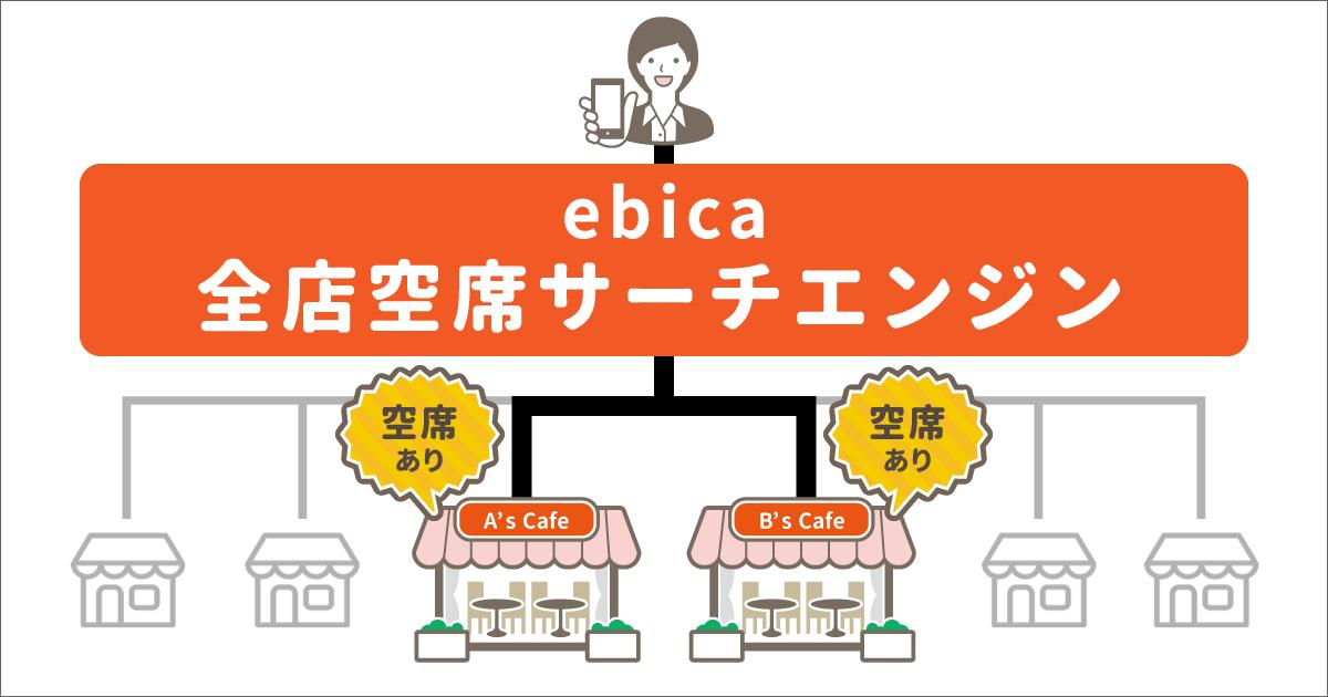 エビソル、飲食店の複数経営企業向け  新商品「全店空席サーチエンジン」をリリース