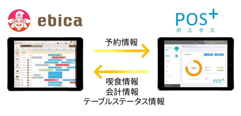 飲食店向け予約台帳システム 『ebica(エビカ)予約台帳』、POS連携APIの提供を開始〜予約情報と喫食情報を連携し、常連客へのおもてなし向上を〜