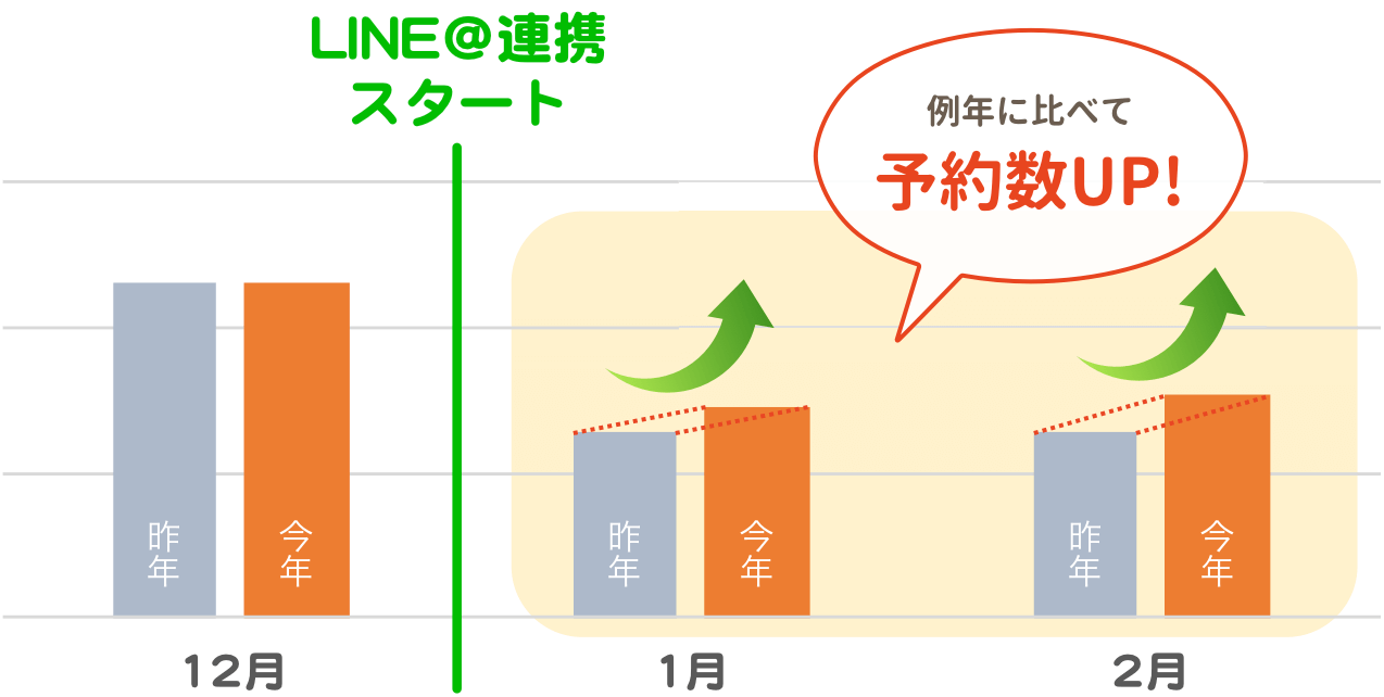 """LINE@連携を開始してから例年に比べて予約数アップ!"