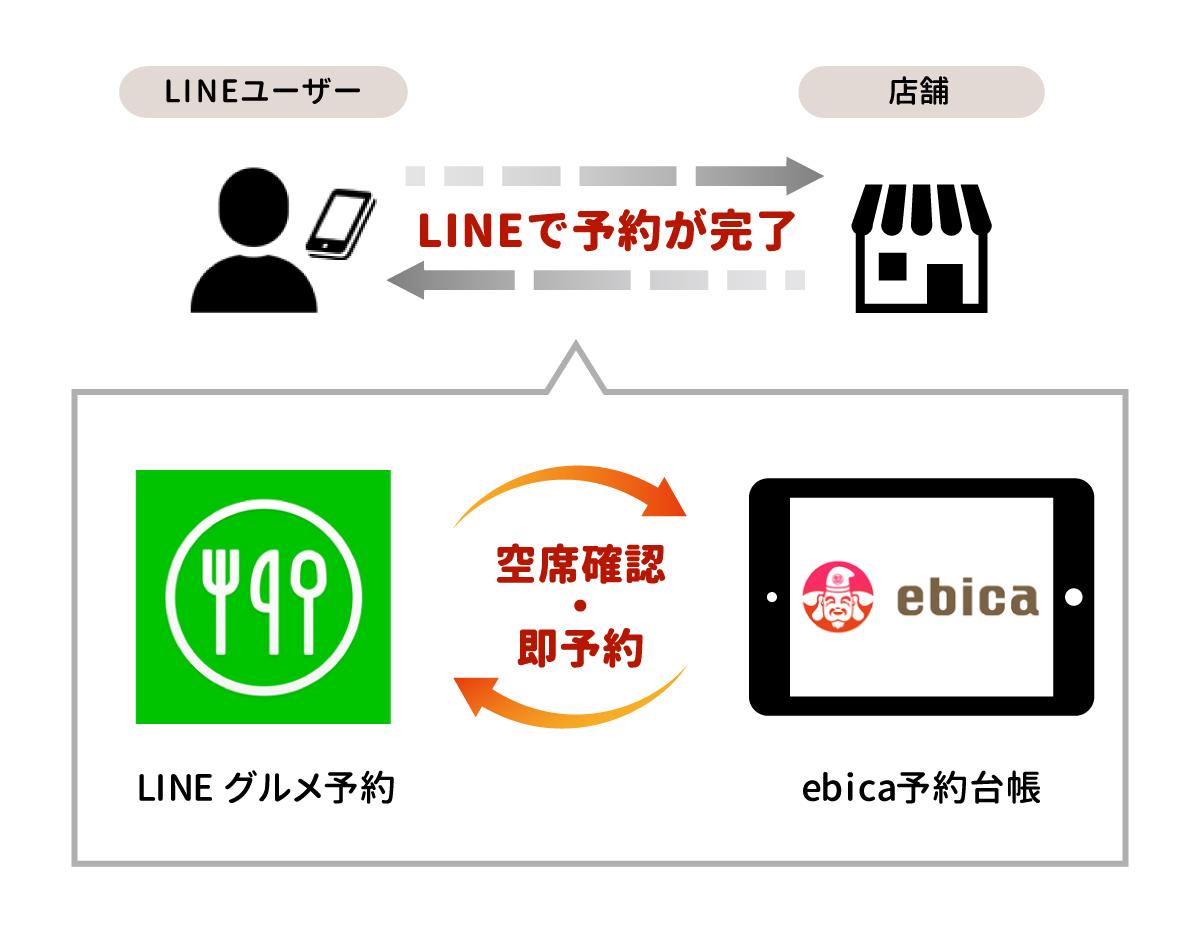 株式会社エビソル、LINE株式会社のSMEパートナーシッププログラムに認定予約台帳システム 『ebica(エビカ)予約台帳』と「LINE グルメ予約」が連携します