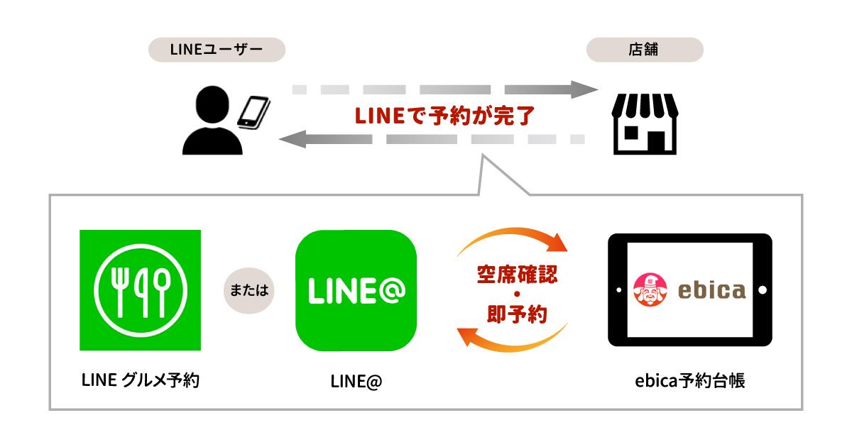 株式会社エビソル、「LINEグルメ予約」・「LINE@」と連携