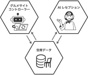 ebica空席データとグルメサイトコントローラー、AIレセプションの相関図